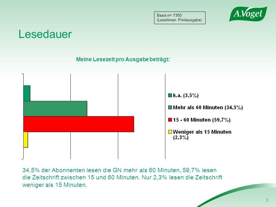 5 Lesedauer Basis n= 1955 (LeserInnen Printausgabe) Meine Lesezeit pro Ausgabe beträgt: 34,5% der Abonnenten lesen die GN mehr als 60 Minuten, 59,7% lesen die Zeitschrift zwischen 15 und 60 Minuten.