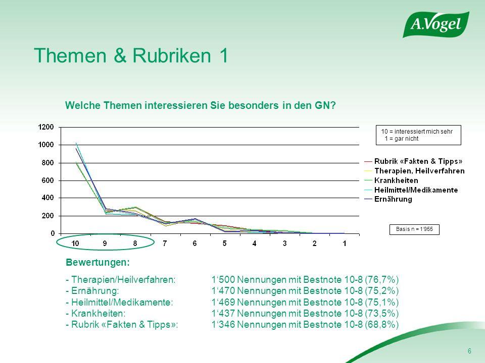 6 Themen & Rubriken 1 Welche Themen interessieren Sie besonders in den GN? Basis n = 1955 Bewertungen: - Therapien/Heilverfahren: 1500 Nennungen mit B