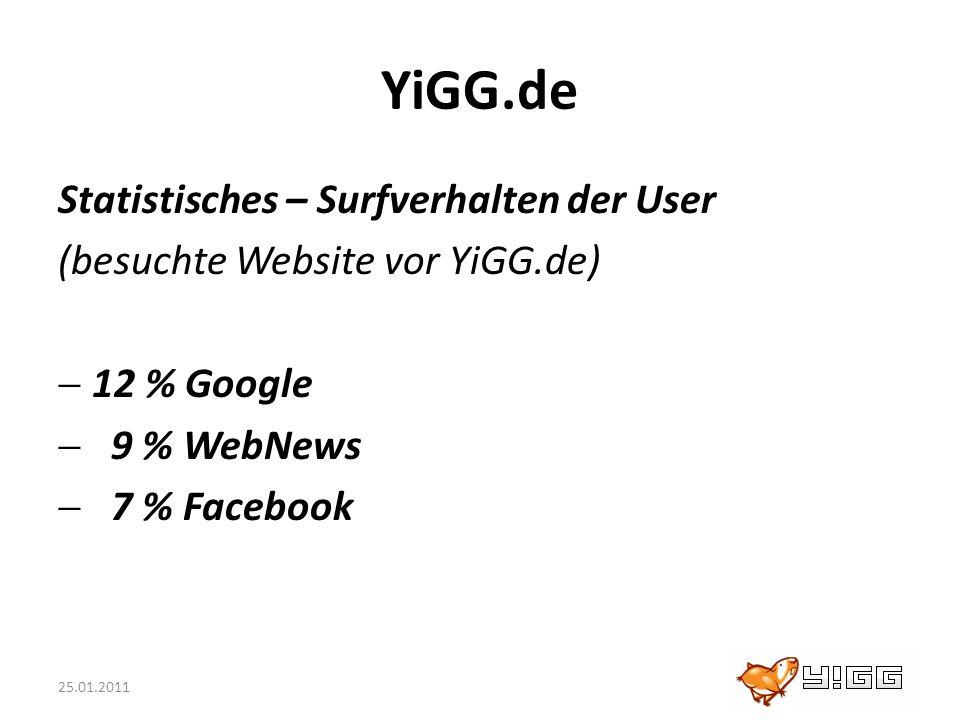 25.01.2011 YiGG.de Statistisches – Surfverhalten der User (besuchte Website vor YiGG.de) 12 % Google 9 % WebNews 7 % Facebook