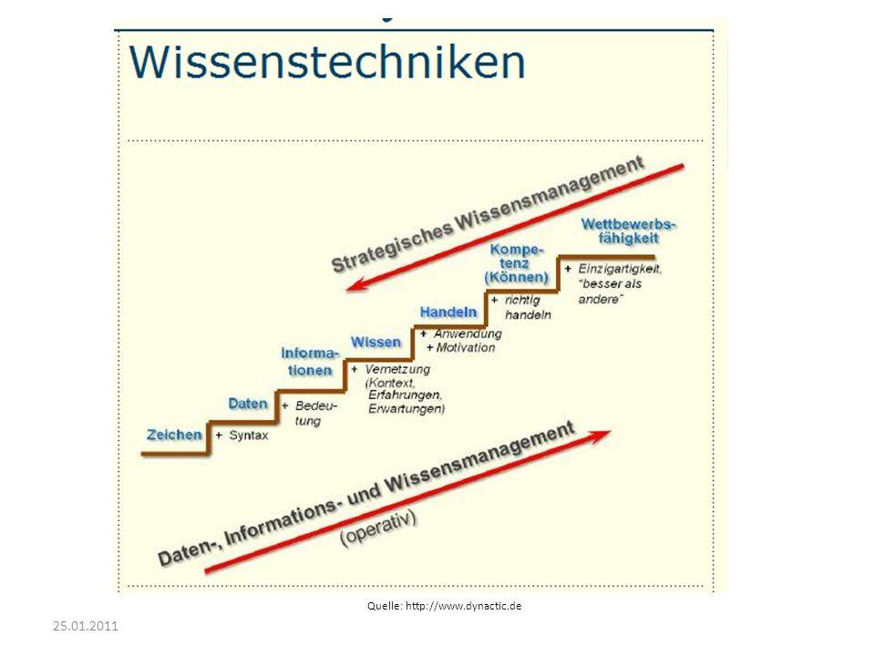 25.01.2011 Quelle: http://www.dynactic.de