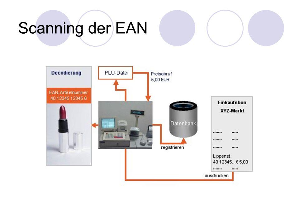 Scanning der EAN
