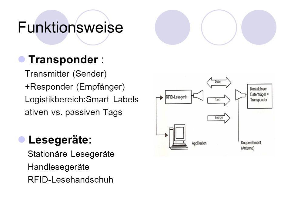 Funktionsweise Transponder : Transmitter (Sender) +Responder (Empfänger) Logistikbereich:Smart Labels ativen vs.
