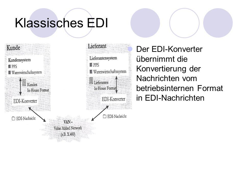 Internet-EDI Hier wird das Transportmittel VAN vom klassischen EDI durch das Internet ersetzt 2 Arten des Internet-EDI FTP (File Transfer Protocol) E-Mail