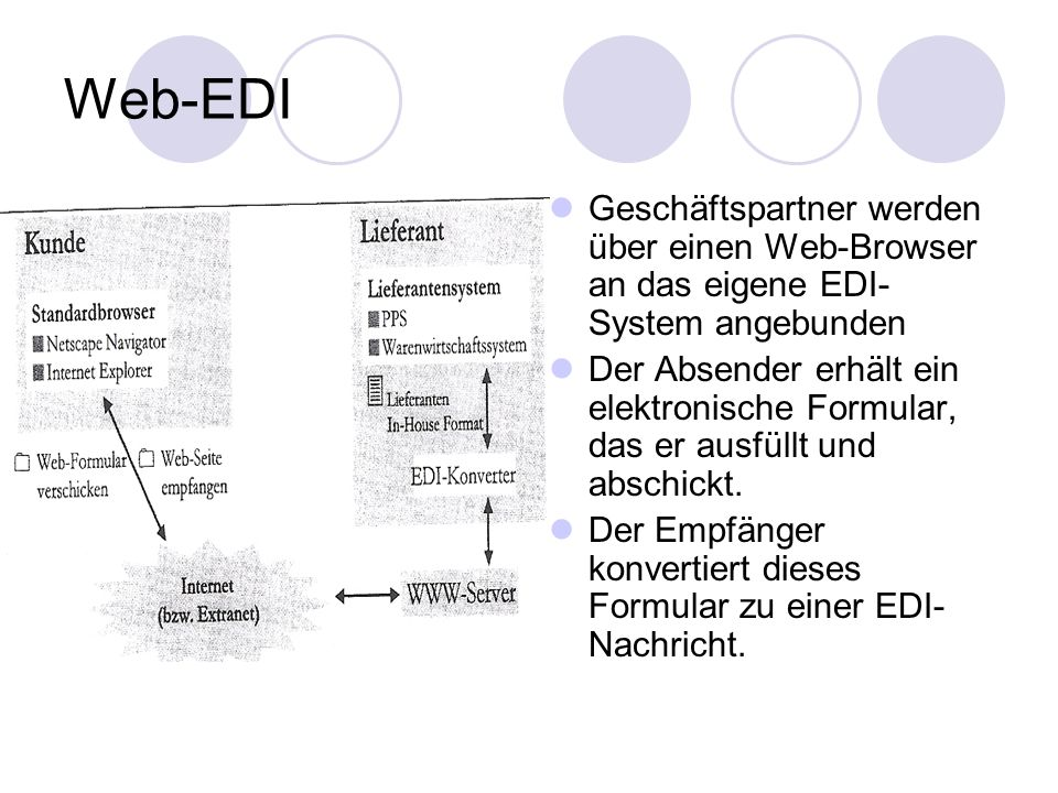 Web-EDI Geschäftspartner werden über einen Web-Browser an das eigene EDI- System angebunden Der Absender erhält ein elektronische Formular, das er ausfüllt und abschickt.