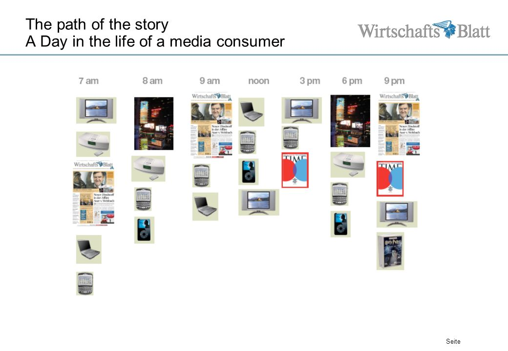 Seite The path of the story A Day in the life of a media consumer