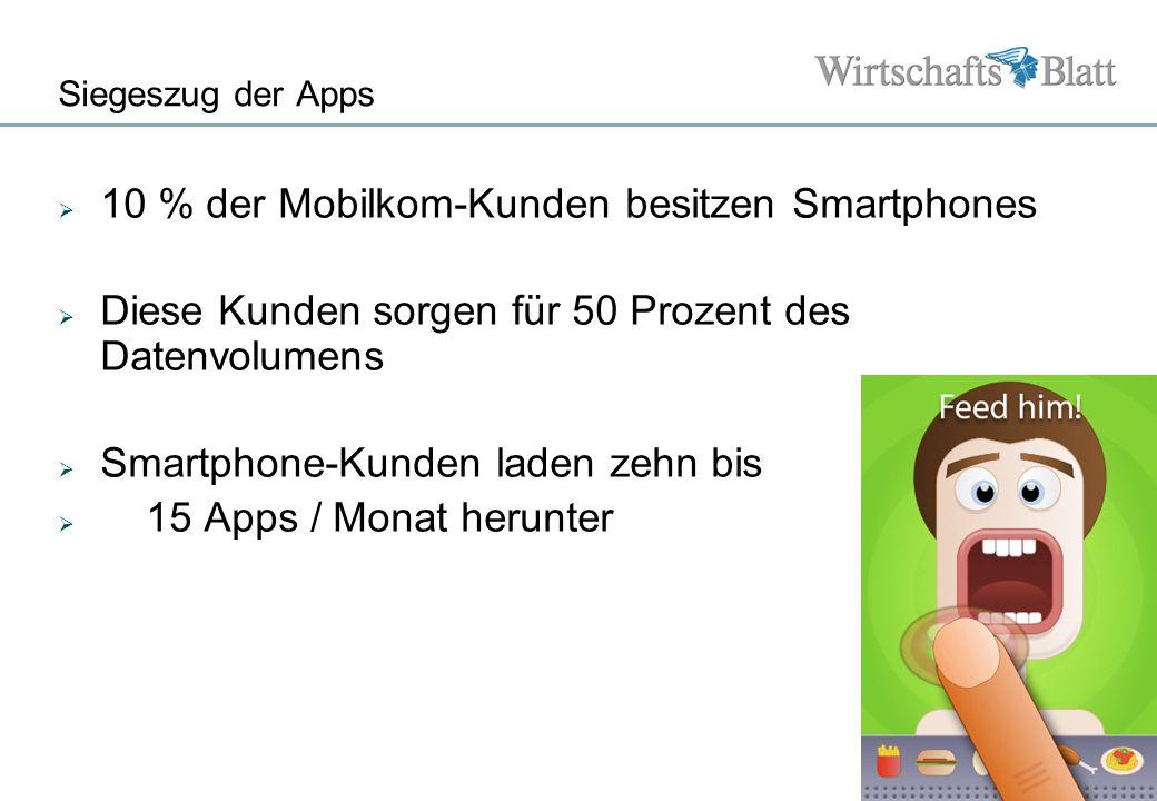 Seite Siegeszug der Apps 10 % der Mobilkom-Kunden besitzen Smartphones Diese Kunden sorgen für 50 Prozent des Datenvolumens Smartphone-Kunden laden ze