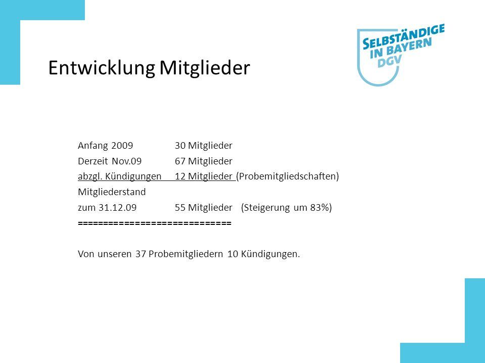 Entwicklung Mitglieder Anfang 200930 Mitglieder Derzeit Nov.0967 Mitglieder abzgl.