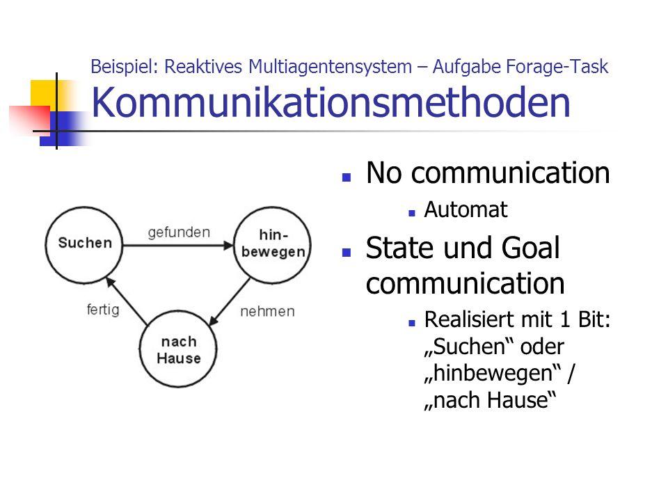 Beispiel: Reaktives Multiagentensystem – Aufgabe Forage-Task Kommunikationsmethoden No communication Automat State und Goal communication Realisiert m