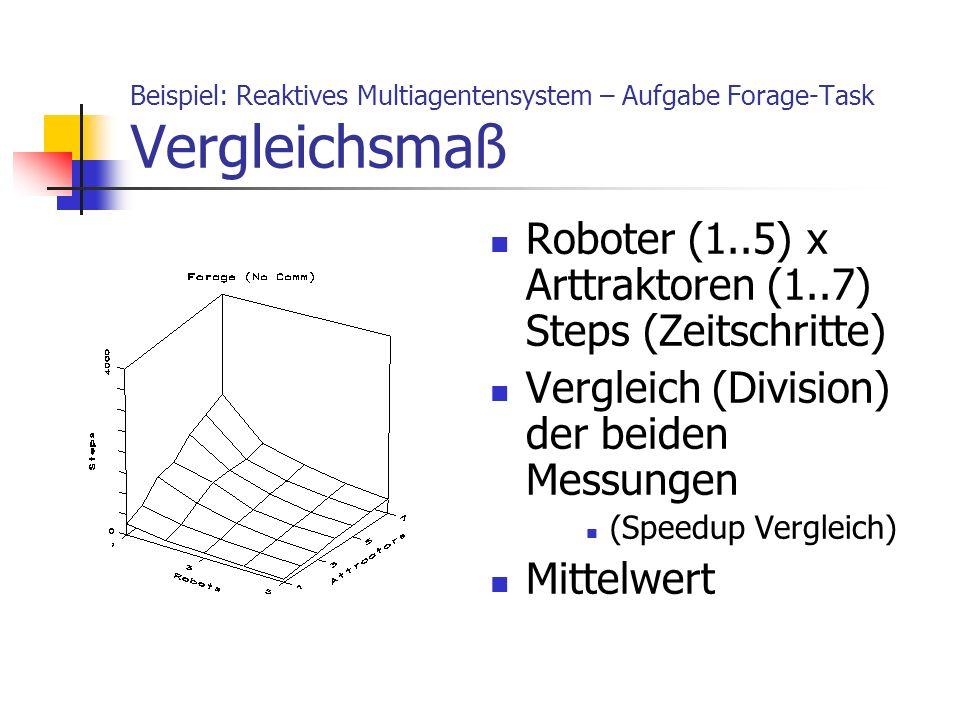 Beispiel: Reaktives Multiagentensystem – Aufgabe Forage-Task Vergleichsmaß Roboter (1..5) x Arttraktoren (1..7) Steps (Zeitschritte) Vergleich (Divisi