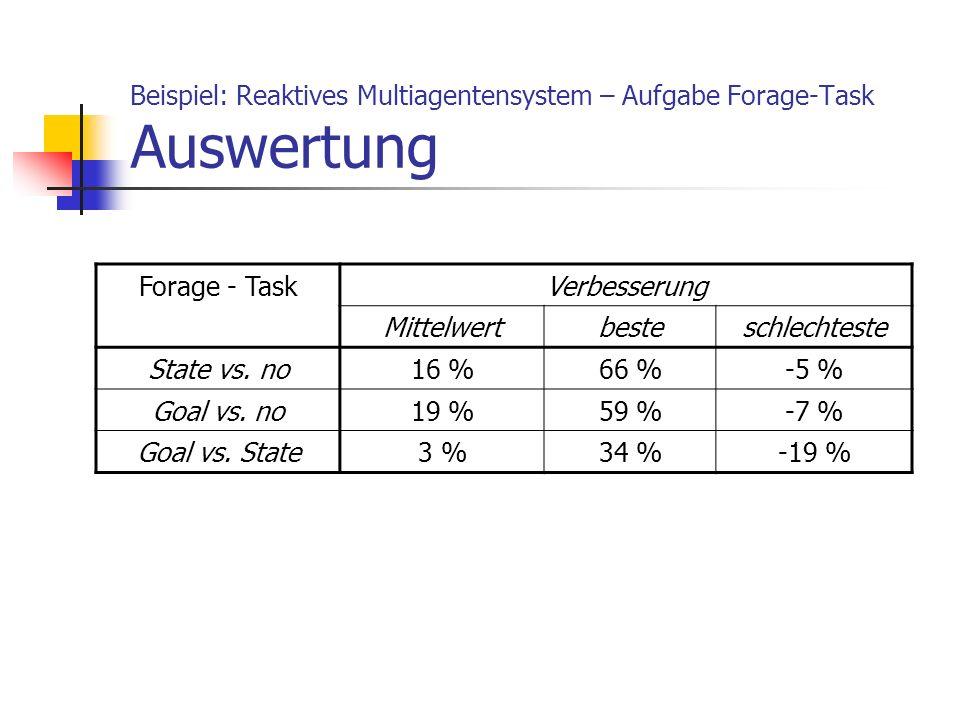 Beispiel: Reaktives Multiagentensystem – Aufgabe Forage-Task Auswertung Forage - TaskVerbesserung Mittelwertbesteschlechteste State vs. no16 %66 %-5 %