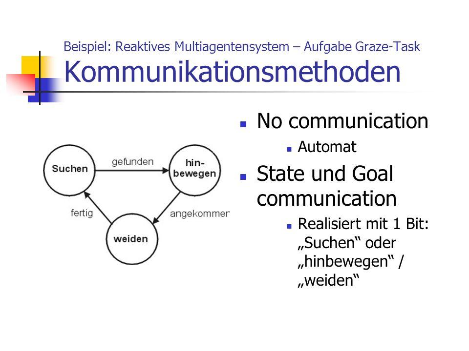 Beispiel: Reaktives Multiagentensystem – Aufgabe Graze-Task Kommunikationsmethoden No communication Automat State und Goal communication Realisiert mi