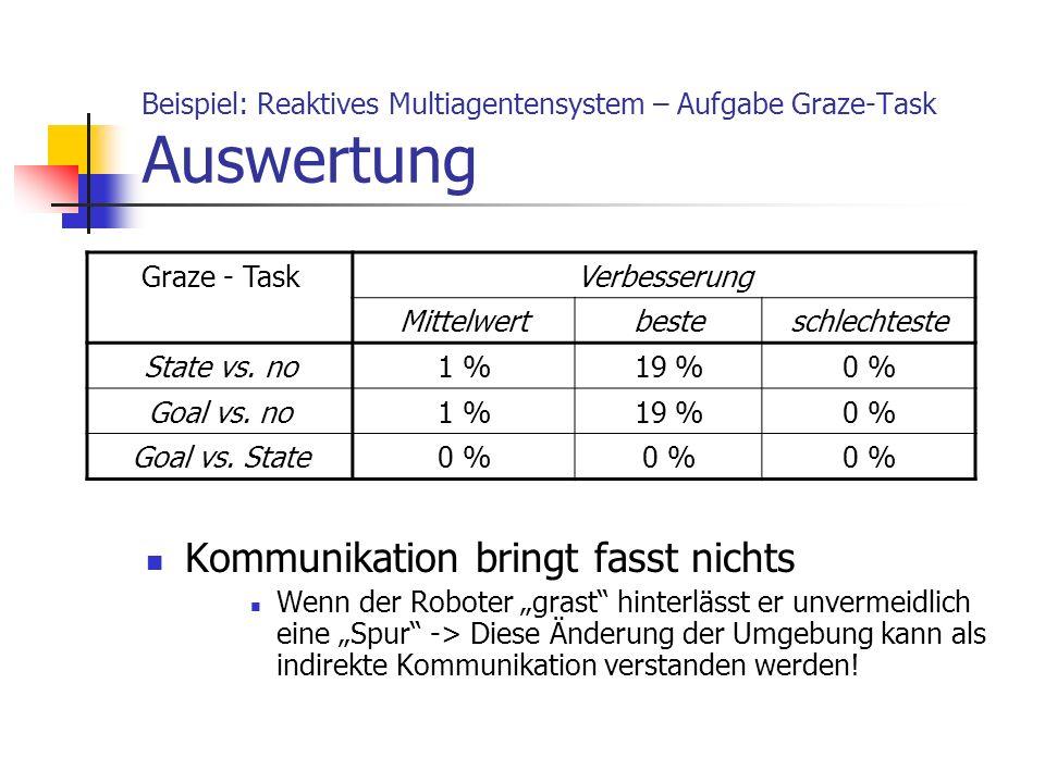 Beispiel: Reaktives Multiagentensystem – Aufgabe Graze-Task Auswertung Kommunikation bringt fasst nichts Wenn der Roboter grast hinterlässt er unverme