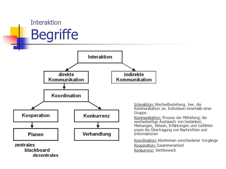 Interaktion Begriffe Interaktion: Wechselbeziehung, bes. die Kommunikation zw. Individuen innerhalb einer Gruppe. Kommunikation: Prozess der Mitteilun