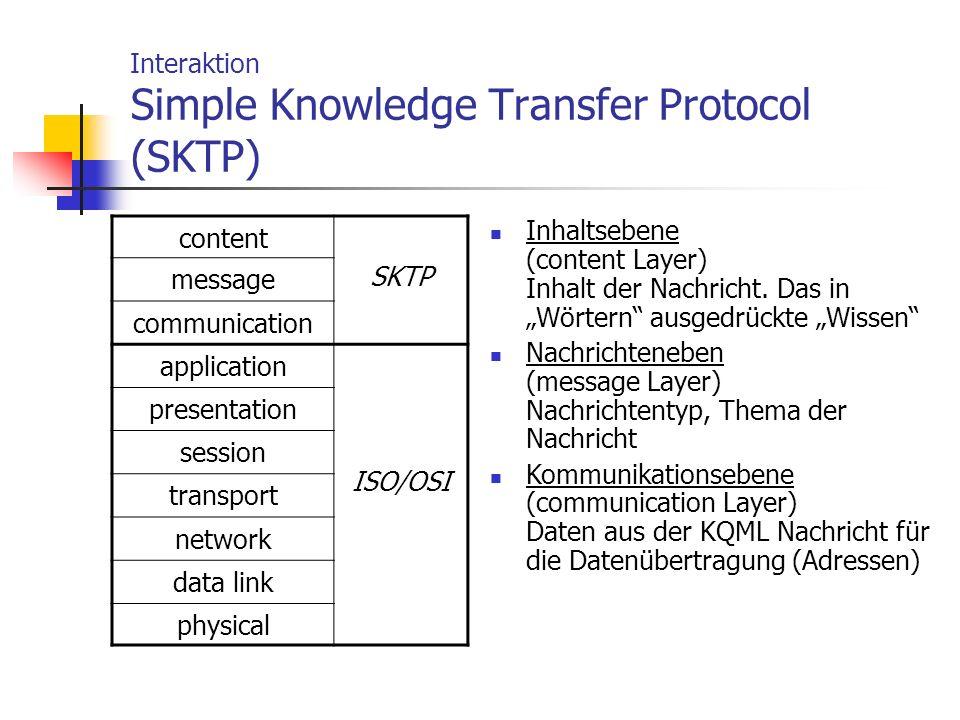 Interaktion Simple Knowledge Transfer Protocol (SKTP) content SKTP message communication application ISO/OSI presentation session transport network da