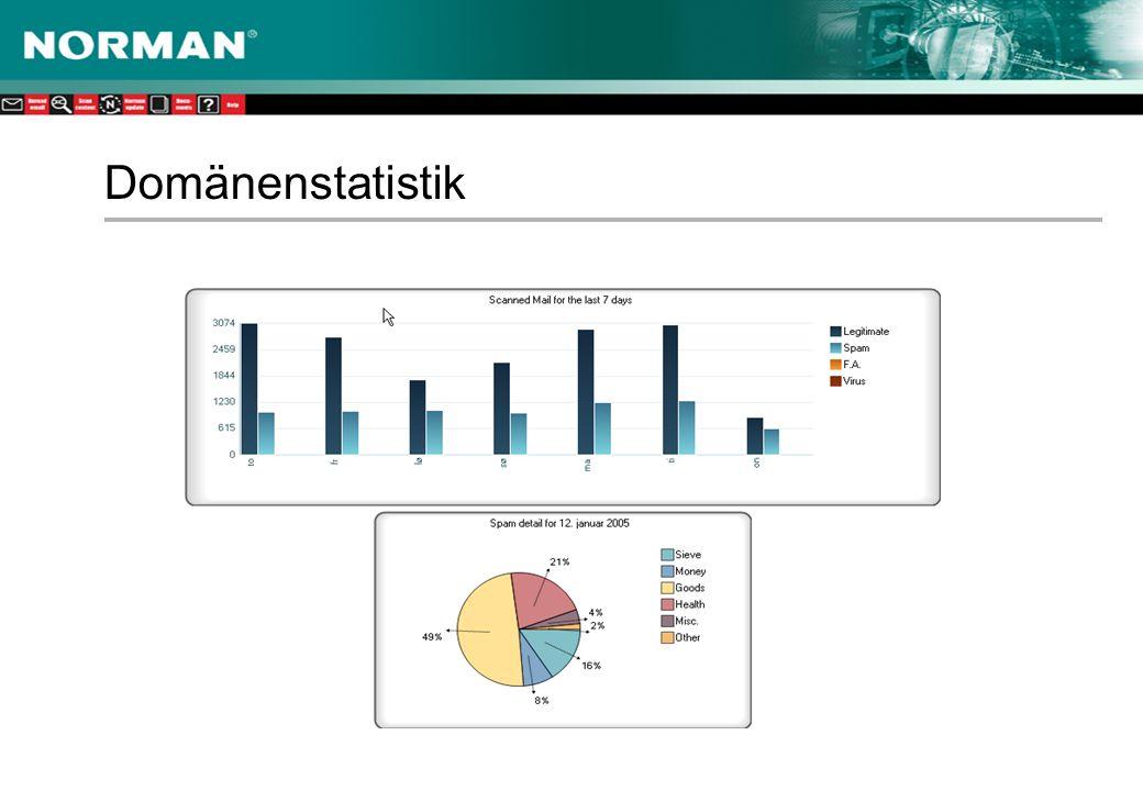 Domänenstatistik