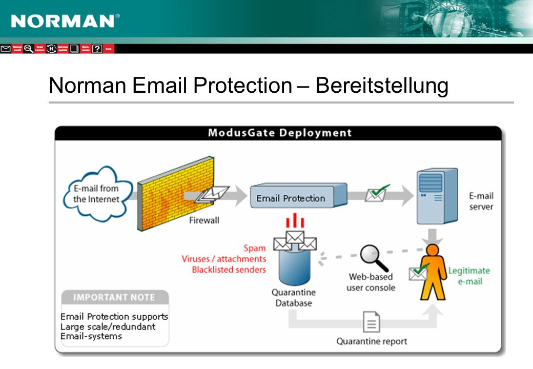 Norman  Protection – Bereitstellung