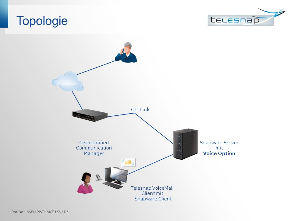 Topologie Doc.No.: ASE/APP/PLM/ 0163 / DE Telesnap VoiceMail Client mit Snapware Client Snapware Server mit Voice Option CTI Link Cisco Unified Commun