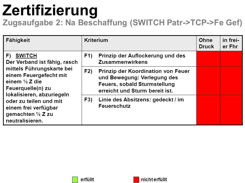Zertifizierung Zugsaufgabe 2: Na Beschaffung (SWITCH Patr->TCP->Fe Gef) FähigkeitKriteriumOhne Druck in frei- er Fhr F)SWITCH Der Verband ist fähig, r