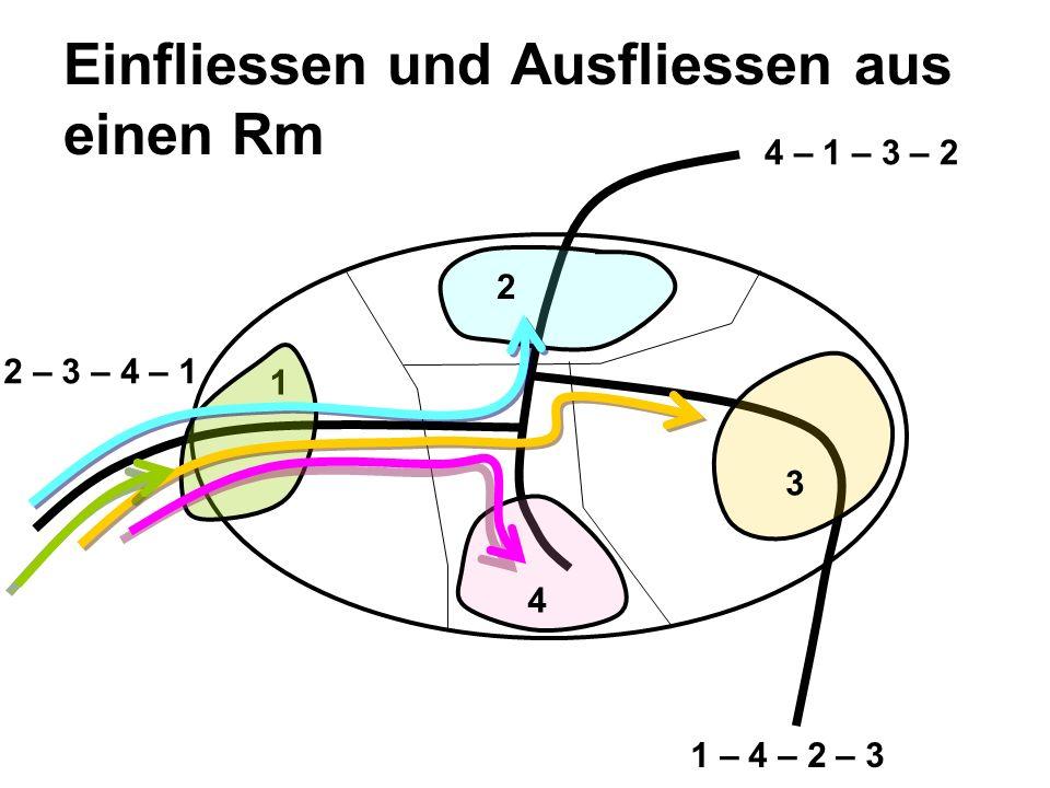 Einfliessen und Ausfliessen aus einen Rm 1 2 3 4 4 – 1 – 3 – 2 1 – 4 – 2 – 3 2 – 3 – 4 – 1