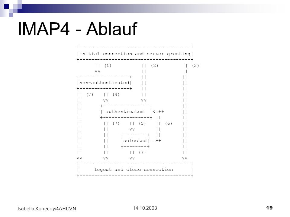 14.10.200319 Isabella Konecny/4AHDVN IMAP4 - Ablauf +--------------------------------------+ |initial connection and server greeting| +---------------