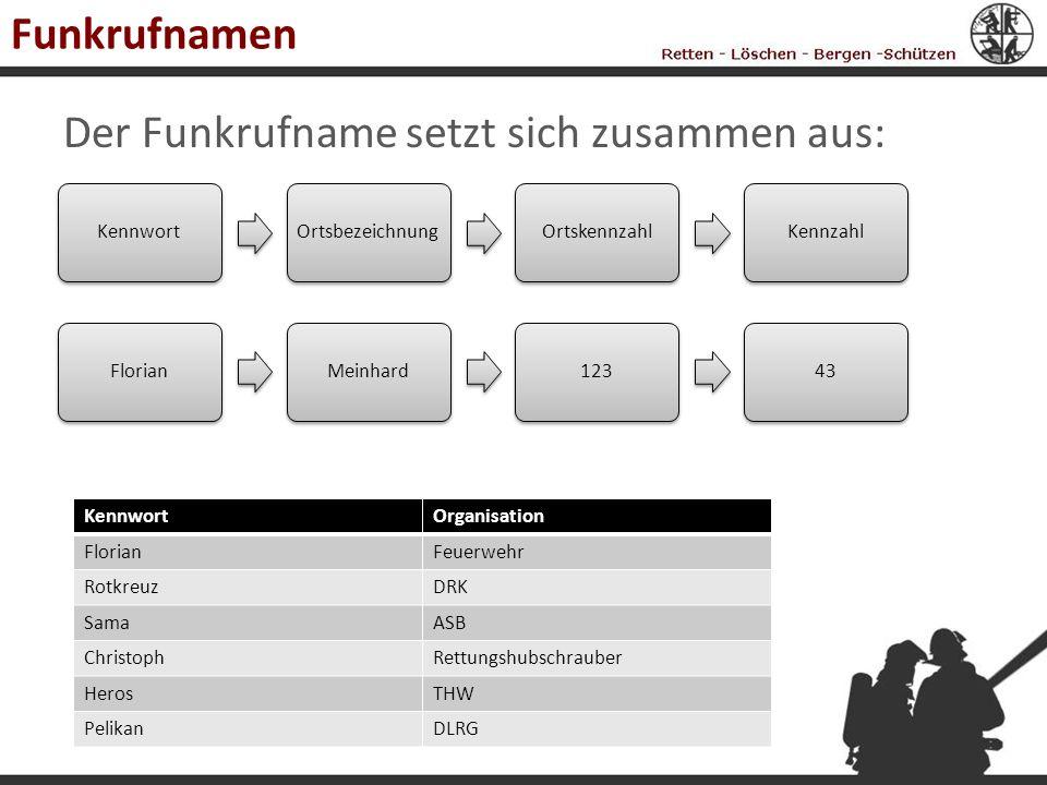 Funkrufnamen Der Funkrufname setzt sich zusammen aus: KennwortOrtsbezeichnungOrtskennzahlKennzahlFlorianMeinhard12343 KennwortOrganisation FlorianFeue