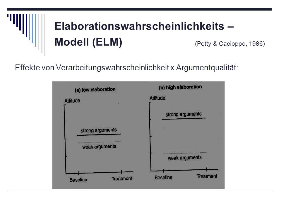 Elaborationswahrscheinlichkeits – Modell (ELM) (Petty & Cacioppo, 1986) Effekte von Verarbeitungswahrscheinlichkeit x Argumentqualität: