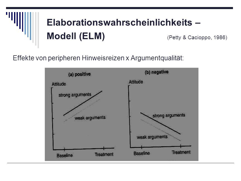 Elaborationswahrscheinlichkeits – Modell (ELM) (Petty & Cacioppo, 1986) Effekte von peripheren Hinweisreizen x Argumentqualität: