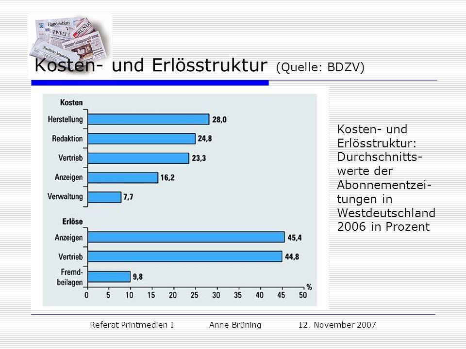 Referat Printmedien I Anne Brüning 12. November 2007 Kosten- und Erlösstruktur (Quelle: BDZV) Kosten- und Erlösstruktur: Durchschnitts- werte der Abon