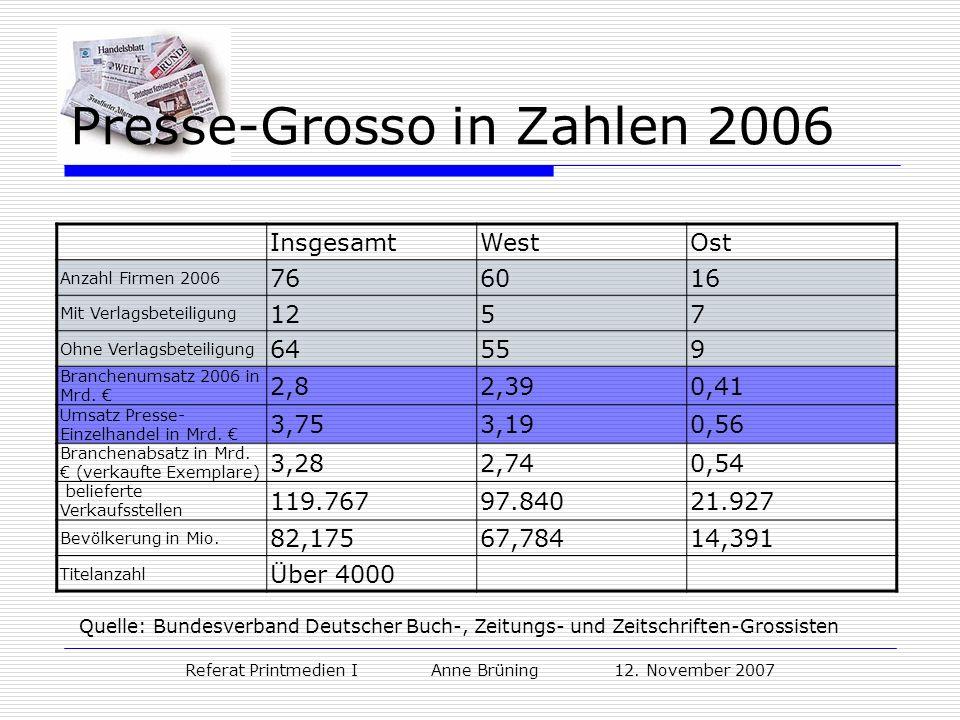 Referat Printmedien I Anne Brüning 12. November 2007 Presse-Grosso in Zahlen 2006 InsgesamtWestOst Anzahl Firmen 2006 766016 Mit Verlagsbeteiligung 12