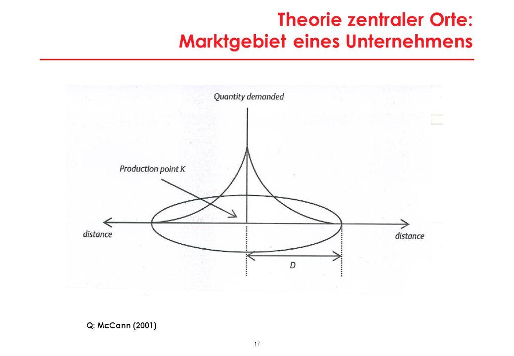 16 Theorie zentraler Orte: Nachfragefunktion für ein Unternehmen Q: McCann (2001)