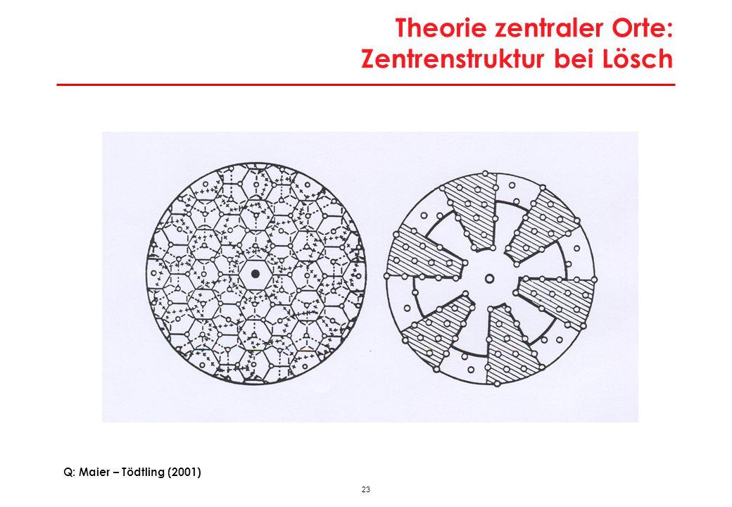 22 Theorie zentraler Orte: Veränderungskräfte auf Zentrensystem Theorieintern: Steigende Kaufkraft Bevölkerungszunahme Höhere Mobilität Anstieg Fixkos