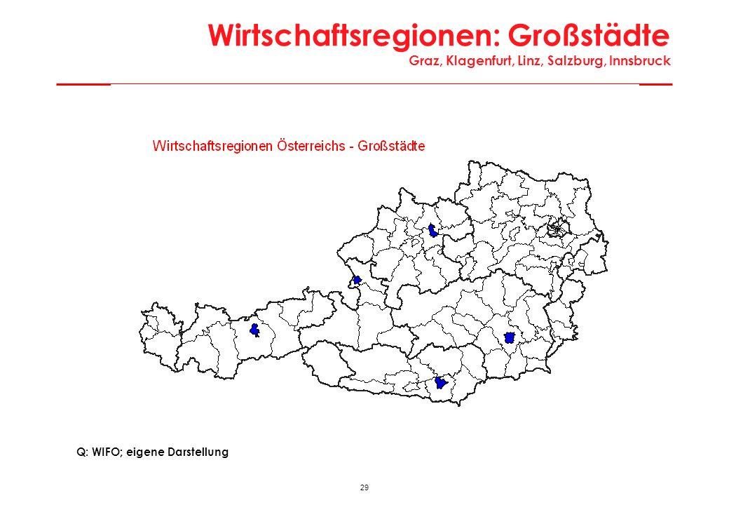 28 Charakteristika Metropole Wien Werte 2001Bezirke RegionstypÖsterreich = 100 Einwohner Ø1.550.1231910 Bevölkerungsdichte3.7381561 Erwerbstätige Ø837