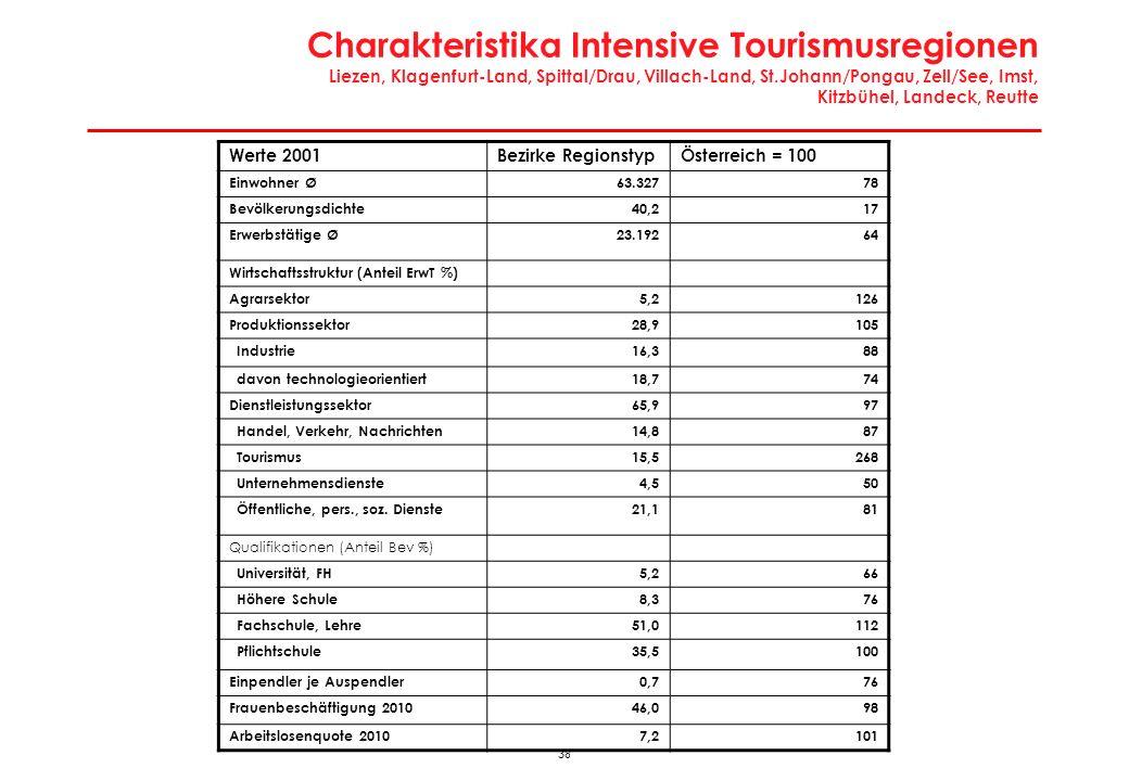 37 Wirtschaftsregionen: Intensive Tourismusregionen Liezen, Klagenfurt-Land, Spittal/Drau, Villach-Land, St.Johann/Pongau, Zell/See, Imst, Kitzbühel,