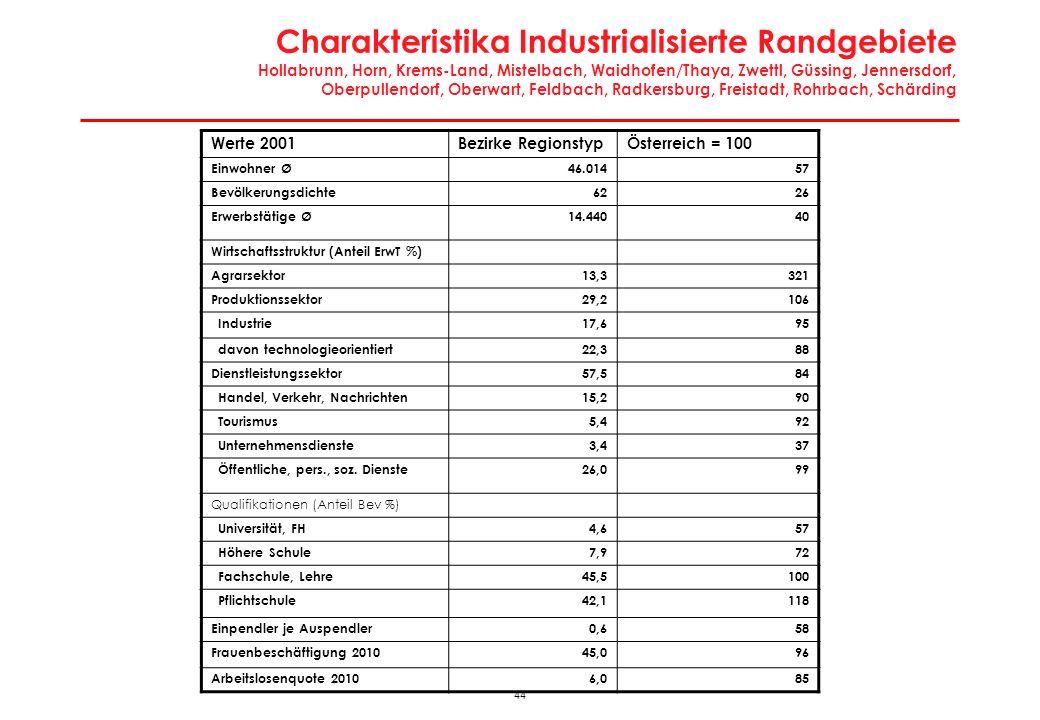 43 Wirtschaftsregionen: Industrialisierte Randgebiete Hollabrunn, Horn, Krems-Land, Mistelbach, Waidhofen/Thaya, Zwettl, Güssing, Jennersdorf, Oberpul