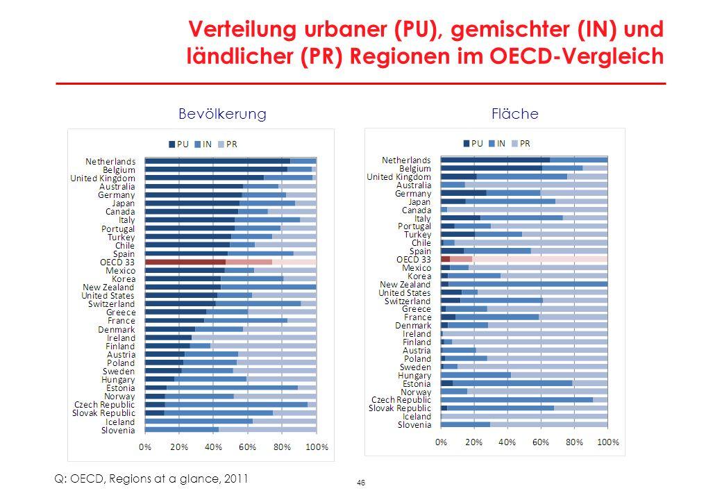 45 Österreichs Wirtschaftsregionen Q: WIFO; eigene Darstellung