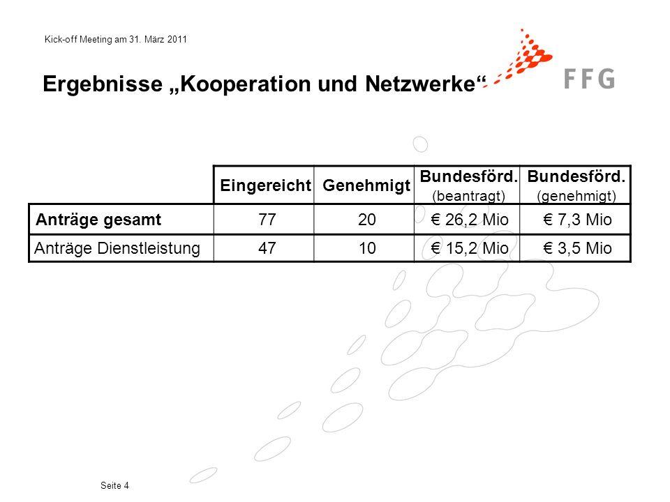 Kick-off Meeting am 31. März 2011 Seite 4 Ergebnisse Kooperation und Netzwerke EingereichtGenehmigt Bundesförd. (beantragt) Bundesförd. (genehmigt) An