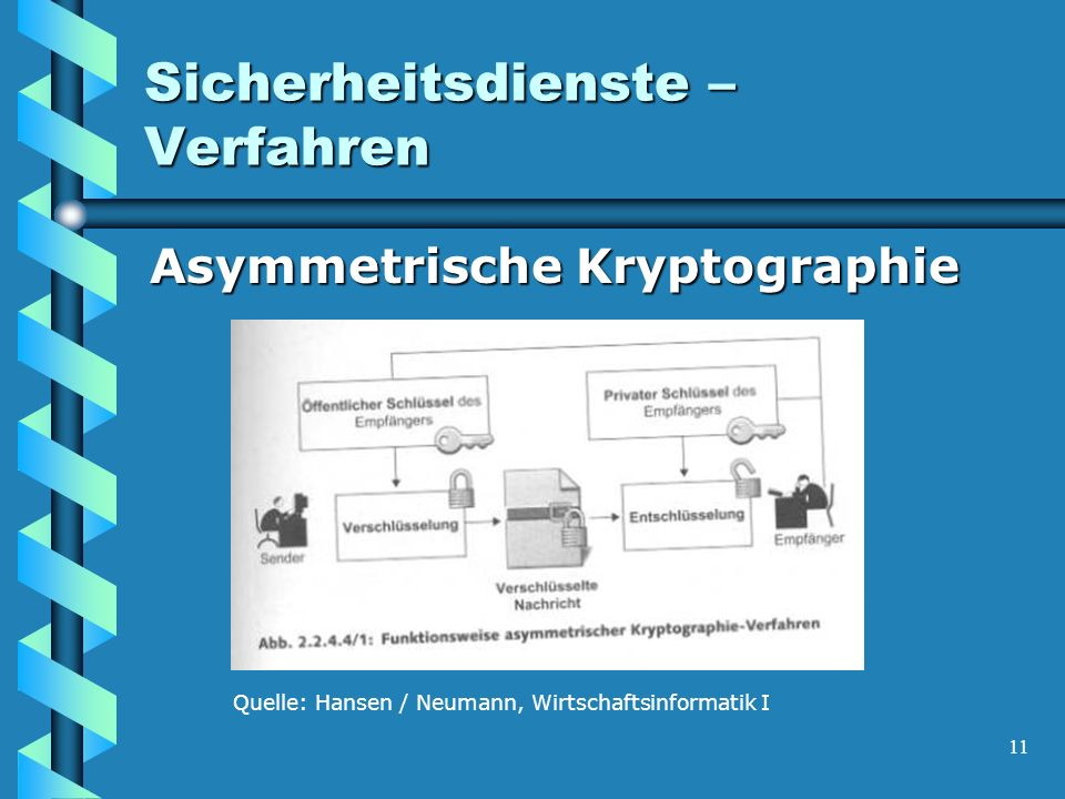 11 Sicherheitsdienste – Verfahren Asymmetrische Kryptographie Asymmetrische Kryptographie Quelle: Hansen / Neumann, Wirtschaftsinformatik I