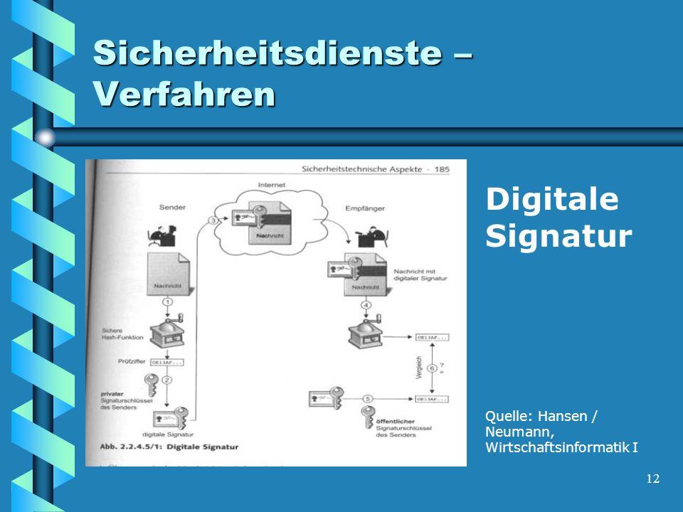 12 Sicherheitsdienste – Verfahren Digitale Signatur Quelle: Hansen / Neumann, Wirtschaftsinformatik I