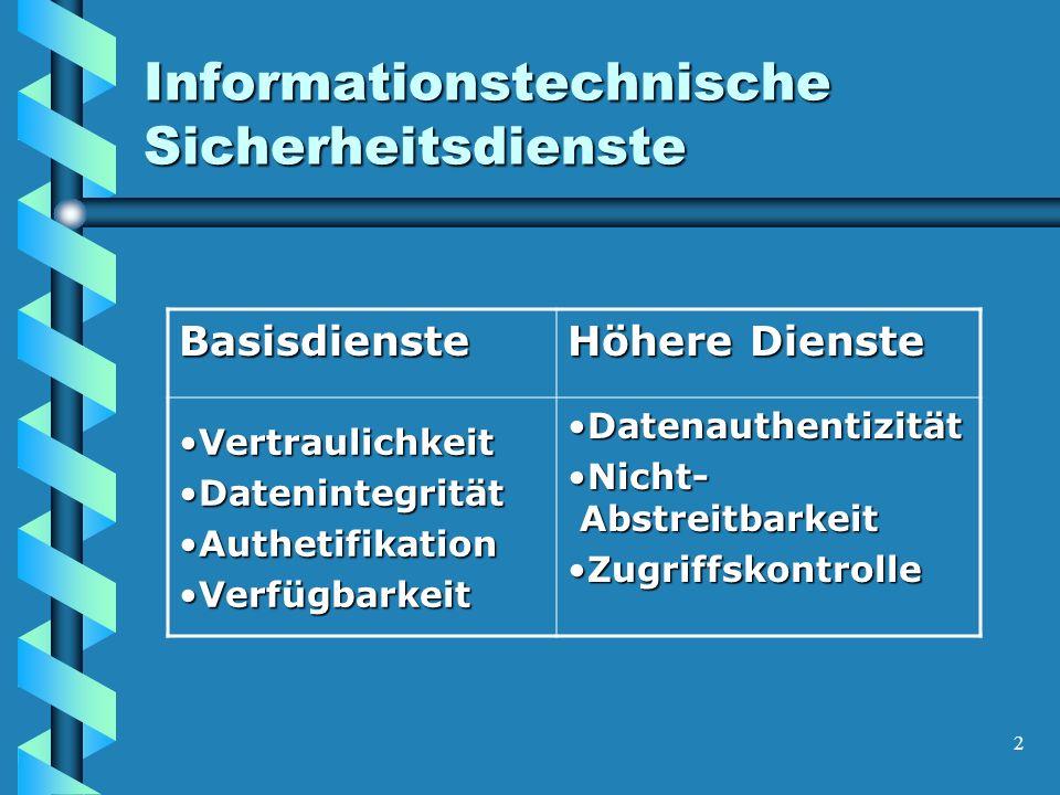 2 Informationstechnische Sicherheitsdienste Basisdienste Höhere Dienste VertraulichkeitVertraulichkeit DatenintegritätDatenintegrität AuthetifikationAuthetifikation VerfügbarkeitVerfügbarkeit DatenauthentizitätDatenauthentizität Nicht- AbstreitbarkeitNicht- Abstreitbarkeit ZugriffskontrolleZugriffskontrolle