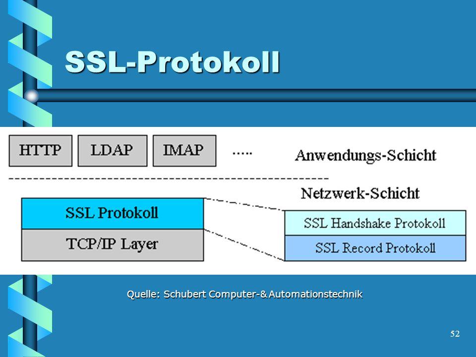 52 SSL-Protokoll Quelle: Schubert Computer-& Automationstechnik