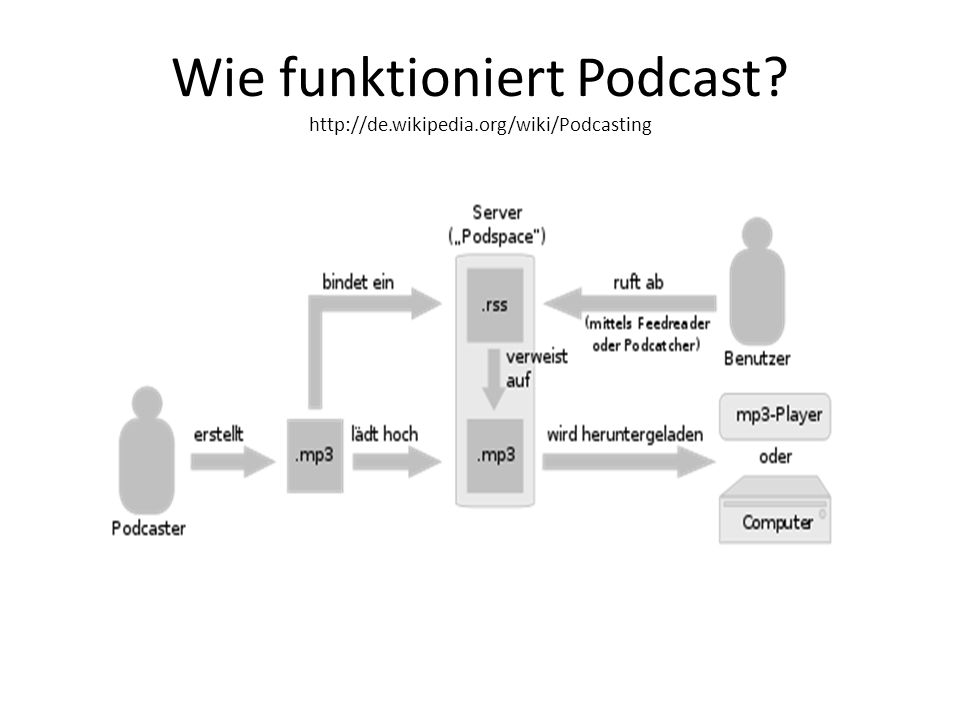 Wie funktioniert Podcast? http://de.wikipedia.org/wiki/Podcasting