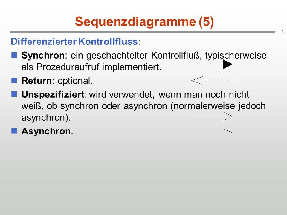 3 Differenzierter Kontrollfluss: Synchron: ein geschachtelter Kontrollfluß, typischerweise als Prozeduraufruf implementiert. Return: optional. Unspezi