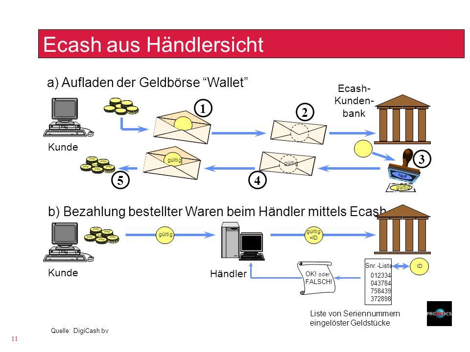 11 Ecash aus Händlersicht a) Aufladen der Geldbörse Wallet gültig 1 2 3 45 b) Bezahlung bestellter Waren beim Händler mittels Ecash Kunde Ecash- Kunde
