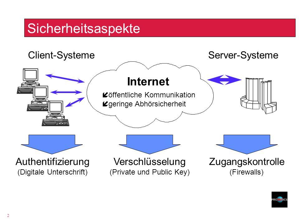 2 Sicherheitsaspekte Internet öffentliche Kommunikation geringe Abhörsicherheit Authentifizierung (Digitale Unterschrift) Verschlüsselung (Private und