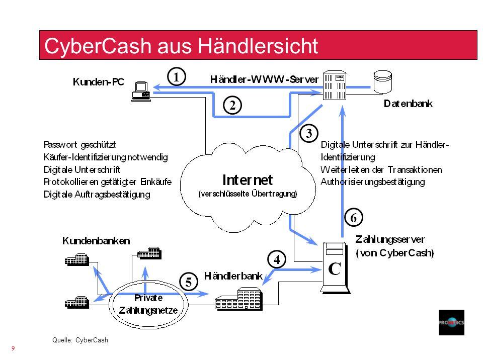9 CyberCash aus Händlersicht 1 2 3 4 5 6 Quelle: CyberCash