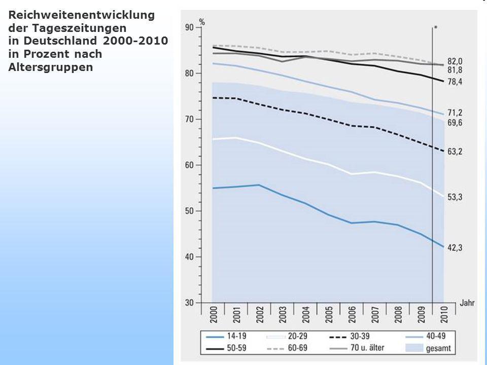 10 Reichweitenentwicklung der Tageszeitungen in Deutschland 2000-2010 in Prozent nach Altersgruppen