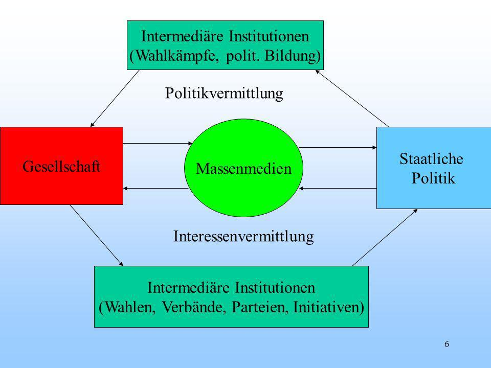 6 Massenmedien Staatliche Politik Intermediäre Institutionen (Wahlkämpfe, polit.