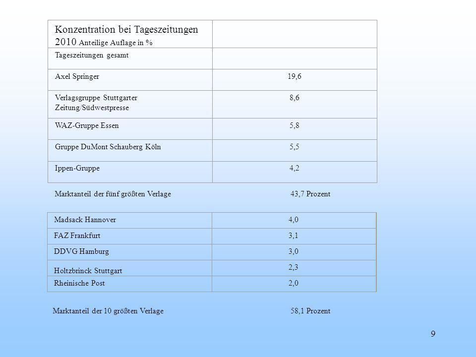 9 Konzentration bei Tageszeitungen 2010 Anteilige Auflage in % Tageszeitungen gesamt Axel Springer19,6 Verlagsgruppe Stuttgarter Zeitung/Südwestpresse 8,6 WAZ-Gruppe Essen5,8 Gruppe DuMont Schauberg Köln5,5 Ippen-Gruppe4,2 Marktanteil der fünf größten Verlage 43,7 Prozent Madsack Hannover4,0 FAZ Frankfurt3,1 DDVG Hamburg Holtzbrinck Stuttgart 3,0 2,3 Rheinische Post2,0 Marktanteil der 10 größten Verlage58,1 Prozent