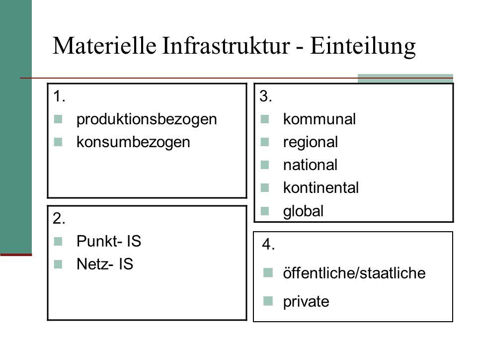 Materielle Infrastruktur - Einteilung 1. produktionsbezogen konsumbezogen 2. Punkt- IS Netz- IS 3. kommunal regional national kontinental global 4. öf