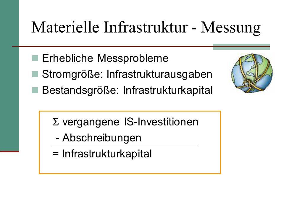 Materielle Infrastruktur - Messung Erhebliche Messprobleme Stromgröße: Infrastrukturausgaben Bestandsgröße: Infrastrukturkapital vergangene IS-Investi